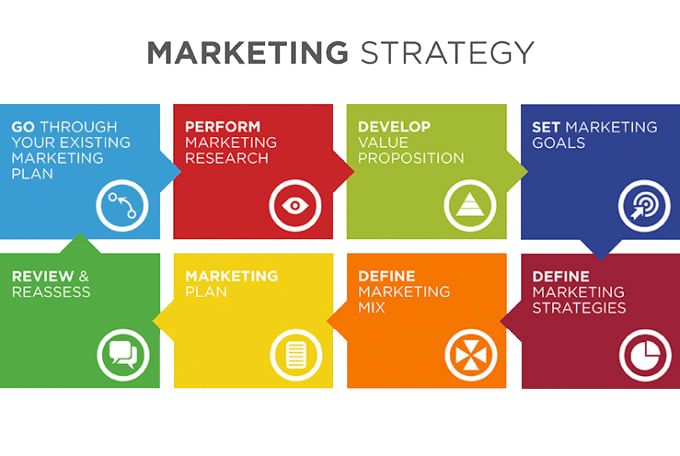 Marketing Strategies c/o business2community.com